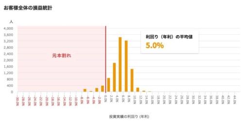 クラウドクレジット_2018年8月末時点の全体の損益分布図
