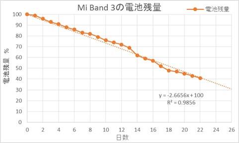 Xiaomi Mi band3の電池の持ち具合