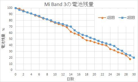 Xiaomi Mi band3の電池の持ち具合190216111502