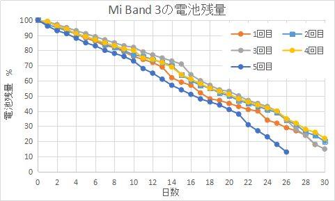 Xiaomi Mi band3の電池の持ち具合190603