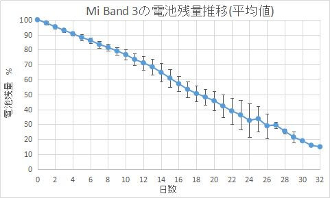 Xiaomi Mi Band 3の電池の持ちレポート【6回分】